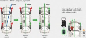 Stuurhoeksensor kalibreren bij een auto uitlijnen Rons Bandencentrale